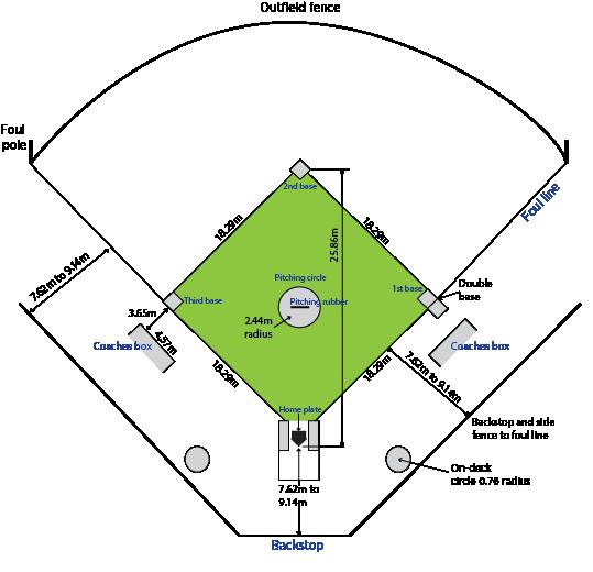 Softball Abs Sports Field